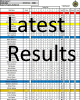 AJS Mototrials Latest Results